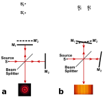600px-Michelson_interferometer_fringe_formation.svg.png